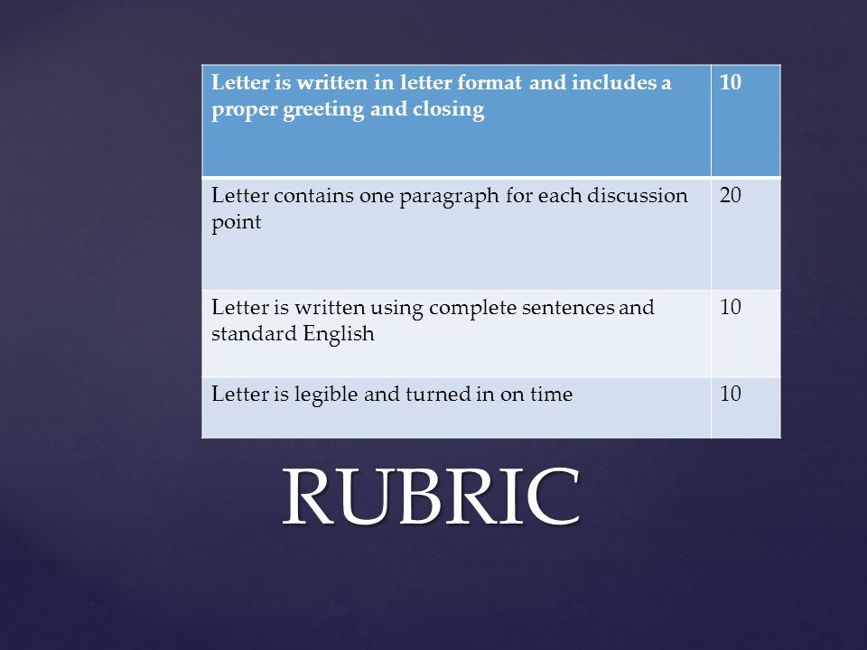 Letter is written in letter format and includes a proper greeting and closing 10 Letter contains one paragraph for each discussion point 20 Letter is