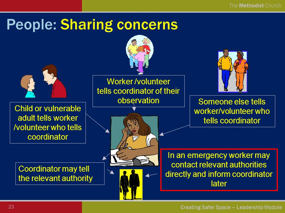 23 Creating Safer Space – Leadership Module The Methodist Church In an emergency worker may contact relevant authorities directly and inform coordinator later Someone else tells worker/volunteer who tells coordinator Worker /volunteer tells coordinator of their observation Child or vulnerable adult tells worker /volunteer who tells coordinator Coordinator may tell the relevant authority People: Sharing concerns