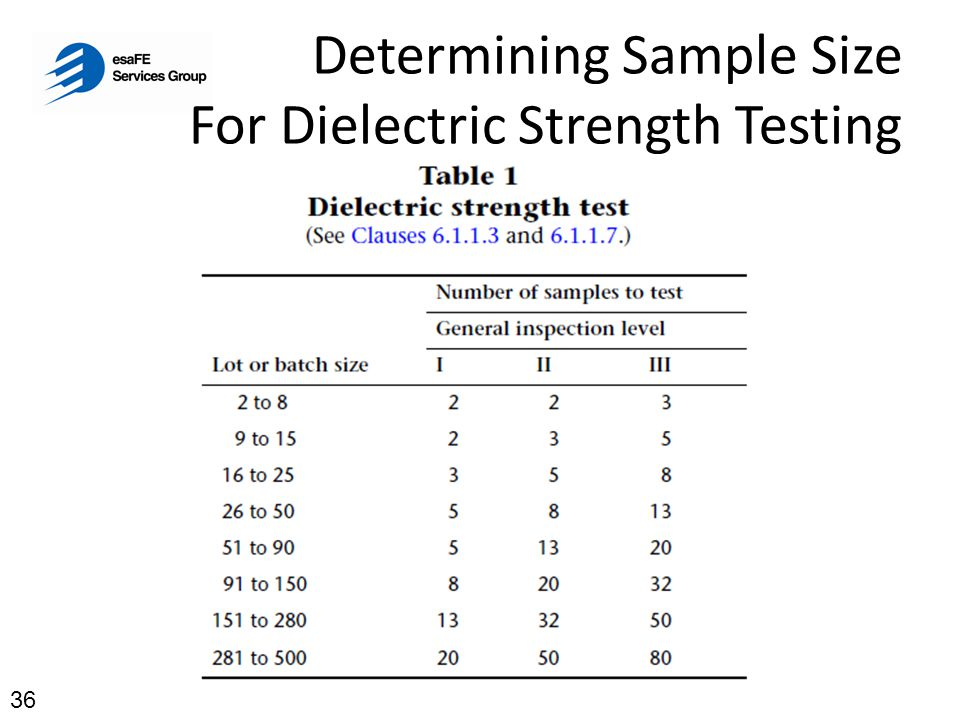 Determining Sample Size For Dielectric Strength Testing 36