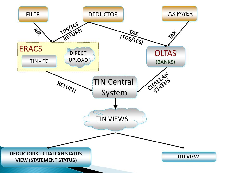 DEDUCTOR TAX PAYER ERACS TIN - FC DIRECT UPLOAD DIRECT UPLOAD OLTAS (BANKS) OLTAS (BANKS) TIN Central System TIN Central System TIN VIEWS DEDUCTORS +