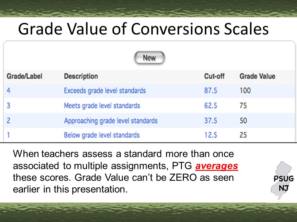Grade Value of Conversions Scales When teachers assess a standard more than once associated to multiple assignments, PTG averages these scores.