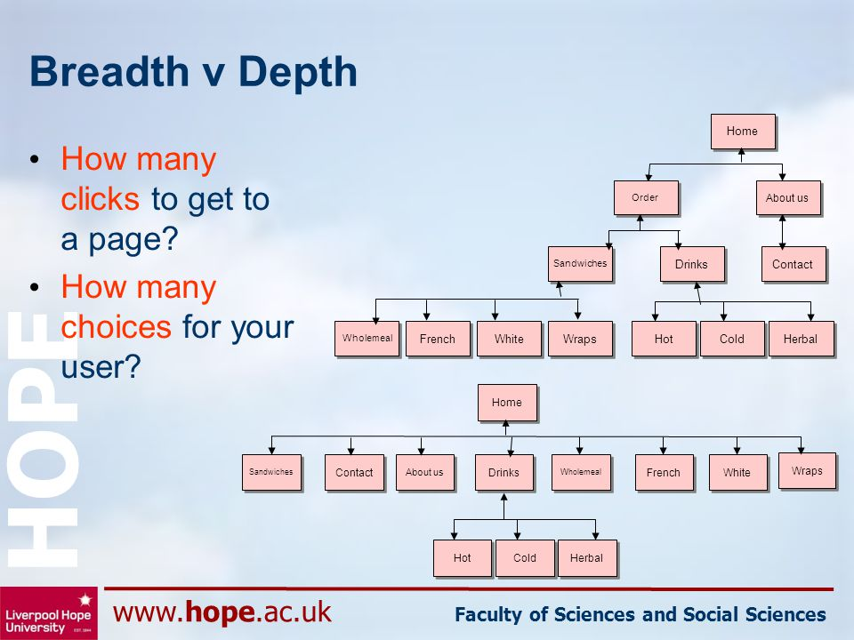 www.hope.ac.uk Faculty of Sciences and Social Sciences HOPE Breadth v Depth How many clicks to get to a page? How many choices for your user? Wraps Dr