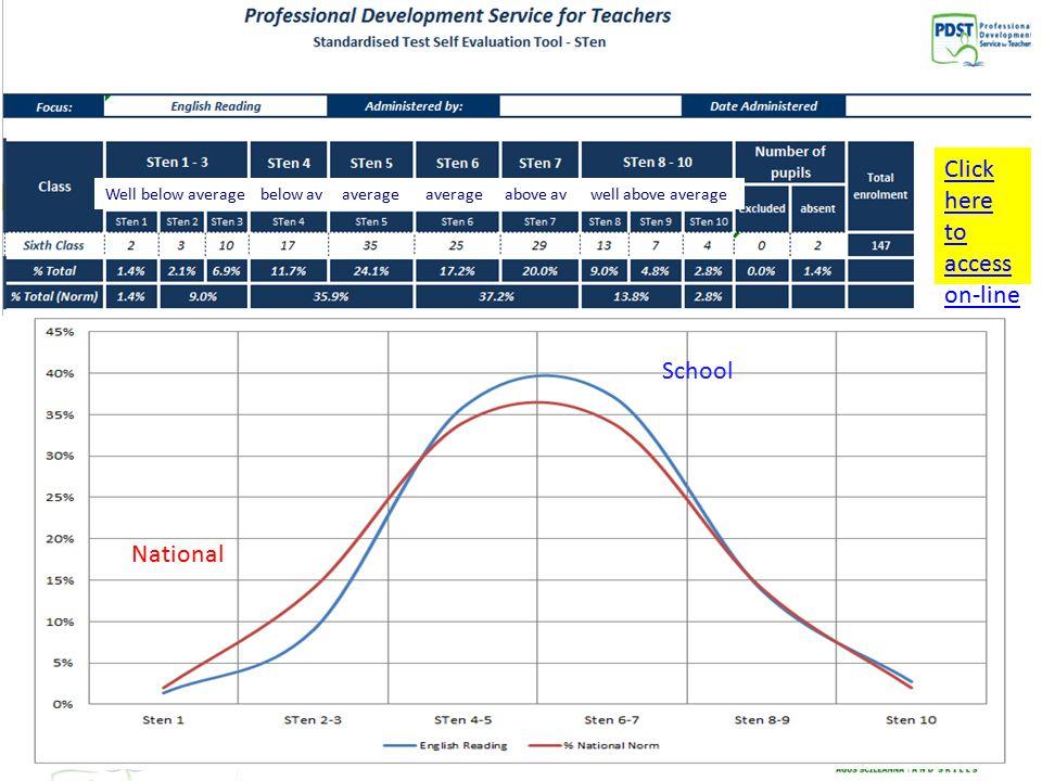 School National Well below average below av average average above av well above average Click here to access on-line