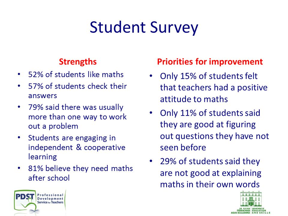 Student Survey Strengths 52% of students like maths 57% of students check their answers 79% said there was usually more than one way to work out a pro