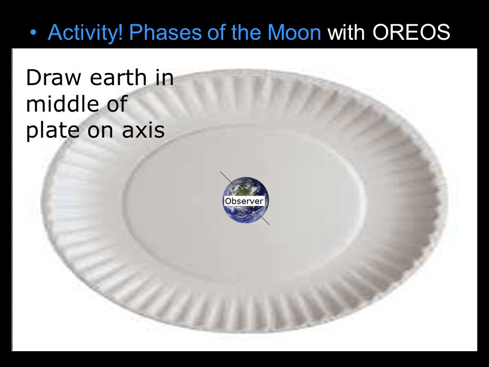Activity! Phases of the Moon with OREOS Draw earth on paper plate Draw earth in middle of plate on axis