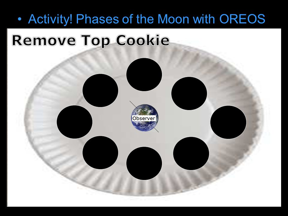Activity! Phases of the Moon with OREOS Draw earth on paper plate