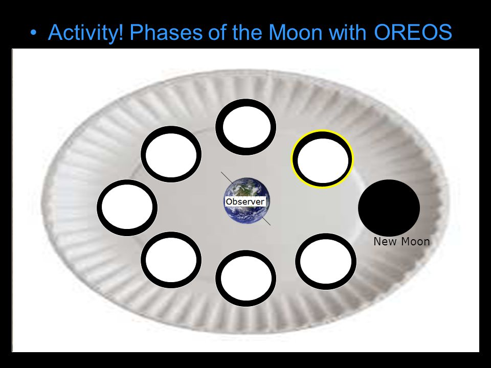 Activity! Phases of the Moon with OREOS Draw earth on paper plate New Moon
