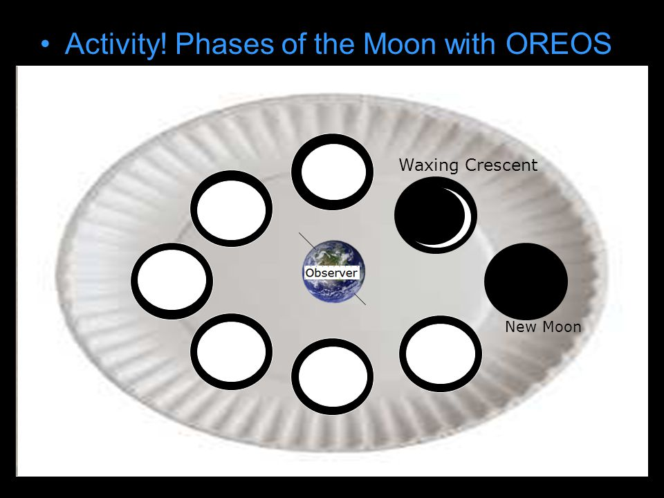 Activity! Phases of the Moon with OREOS Draw earth on paper plate New Moon Waxing Crescent