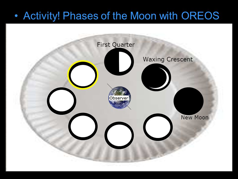Activity! Phases of the Moon with OREOS Draw earth on paper plate New Moon Waxing Crescent First Quarter