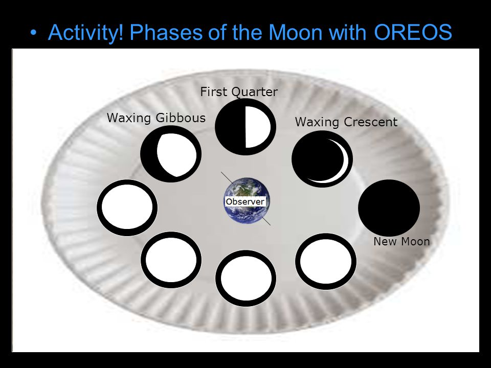 Activity! Phases of the Moon with OREOS Draw earth on paper plate New Moon Waxing Crescent First Quarter Waxing Gibbous