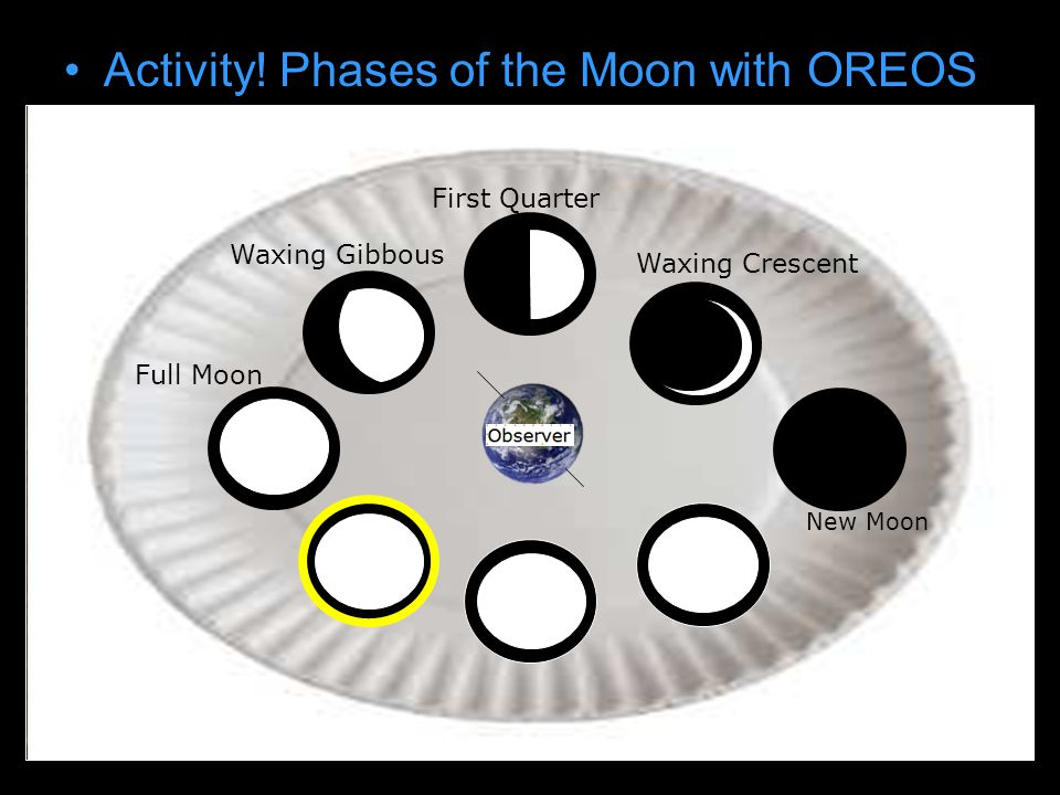 Activity! Phases of the Moon with OREOS Draw earth on paper plate New Moon Waxing Crescent First Quarter Waxing Gibbous Full Moon