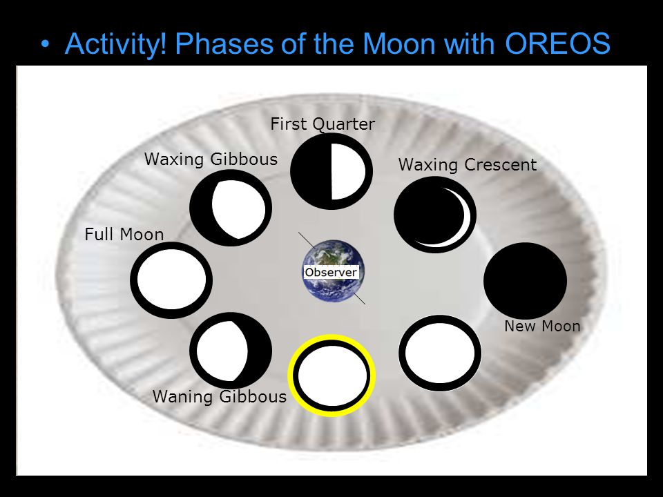 Activity! Phases of the Moon with OREOS Draw earth on paper plate New Moon Waxing Crescent First Quarter Waxing Gibbous Full Moon Waning Gibbous