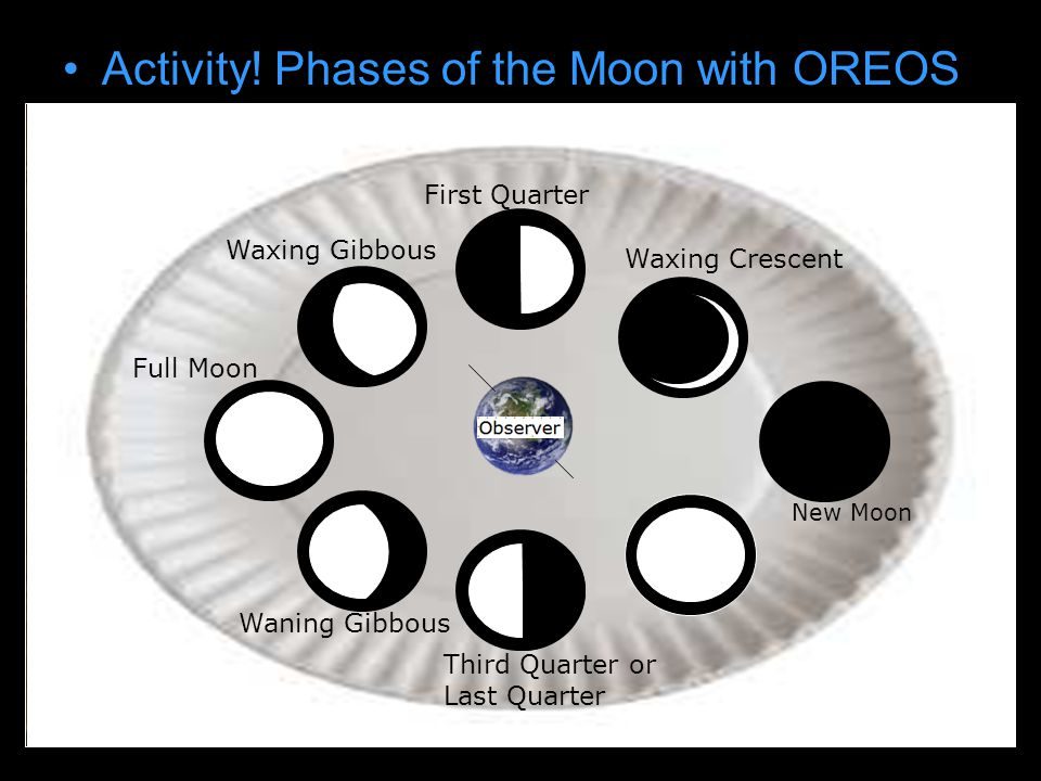 Activity! Phases of the Moon with OREOS Draw earth on paper plate New Moon Waxing Crescent First Quarter Waxing Gibbous Full Moon Waning Gibbous Third