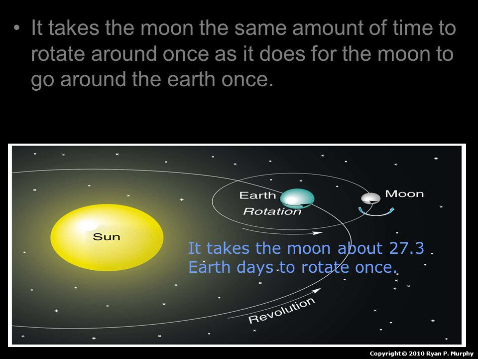It takes the moon the same amount of time to rotate around once as it does for the moon to go around the earth once. Copyright © 2010 Ryan P. Murphy I