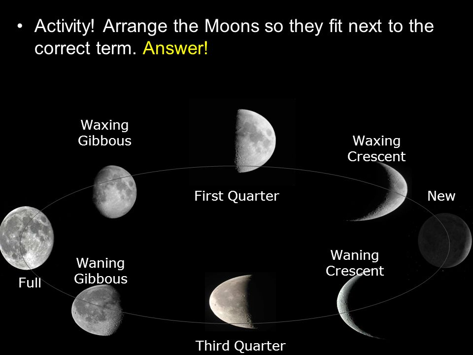 Activity! Arrange the Moons so they fit next to the correct term. Answer! New Full First Quarter Third Quarter Waxing Crescent Waxing Gibbous Waning G