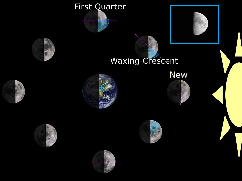 Waxing Crescent First Quarter