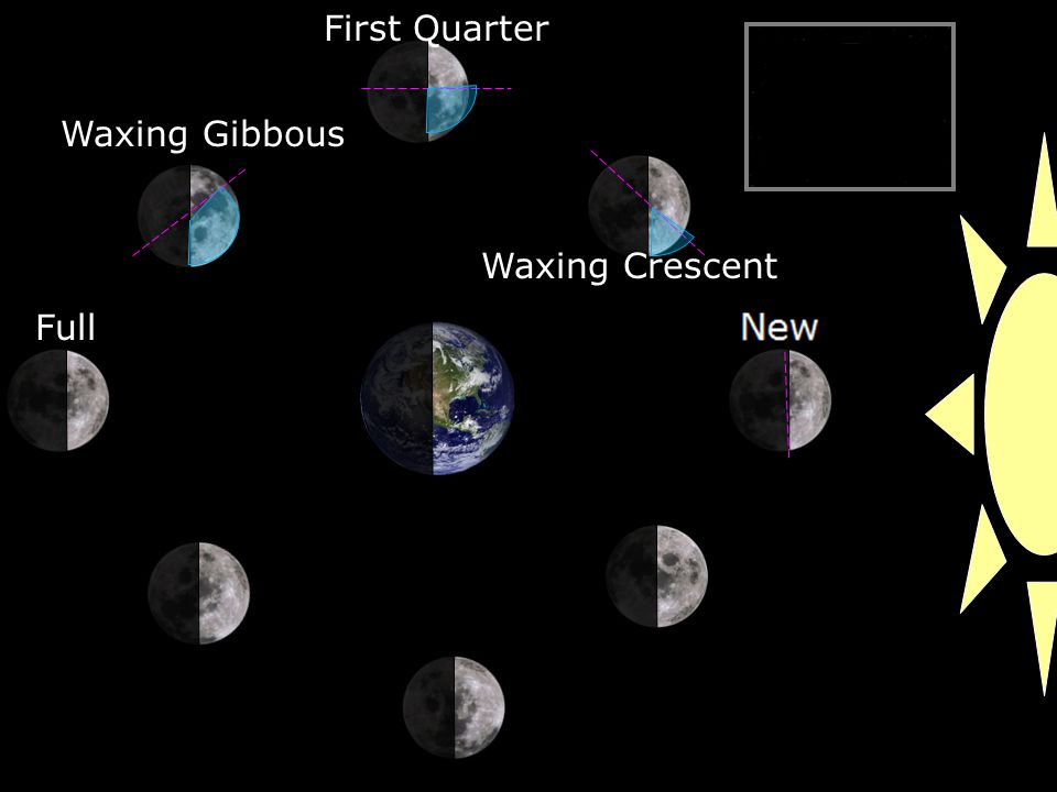 Waxing Crescent First Quarter Waxing Gibbous Full