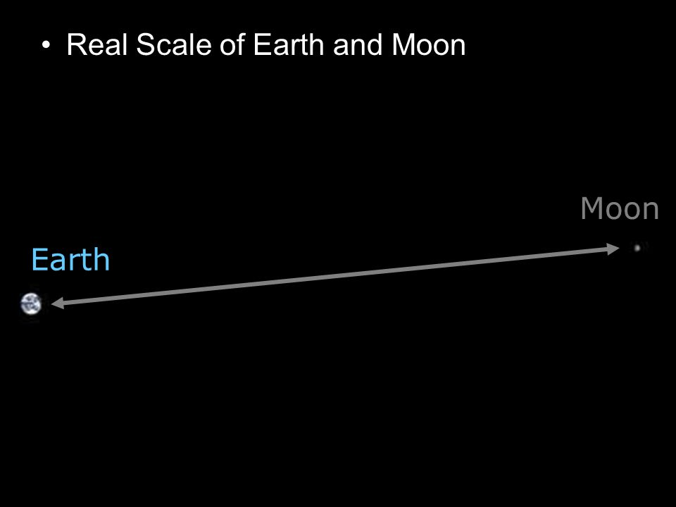 Real Scale of Earth and Moon Earth Moon