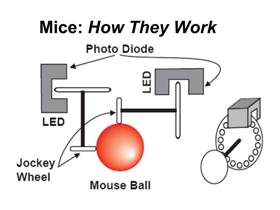 10/8/2004Damian Schofield37 Mice: How They Work