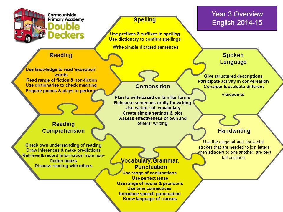 Year 3 Overview English 2014-15 Spoken Language Give structured descriptions Participate activity in conversation Consider & evaluate different viewpo