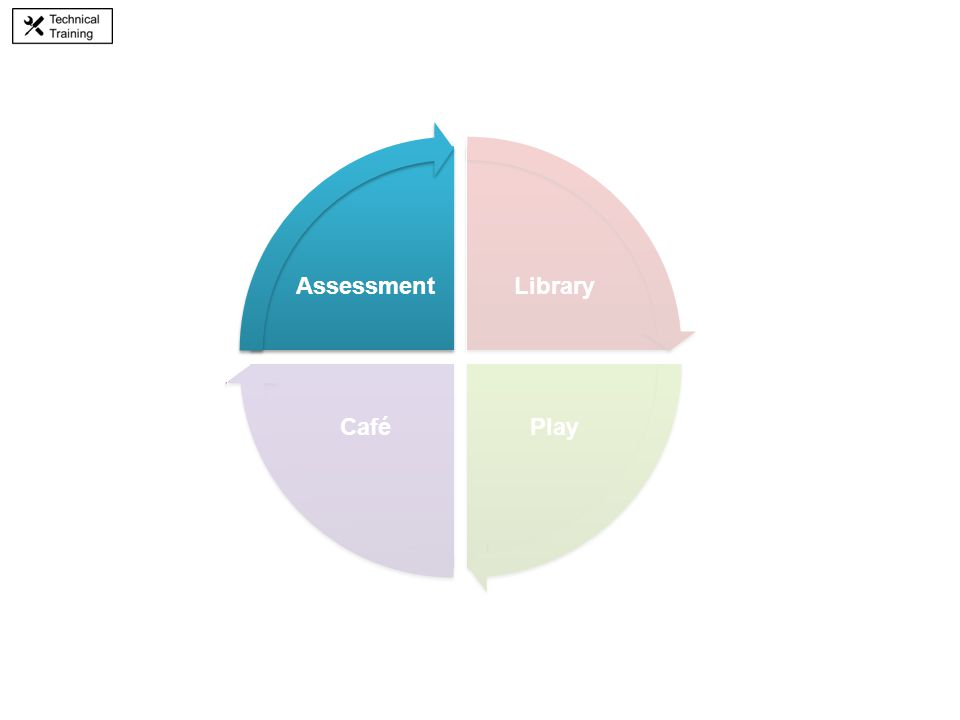 Library PlayCafé Assessment