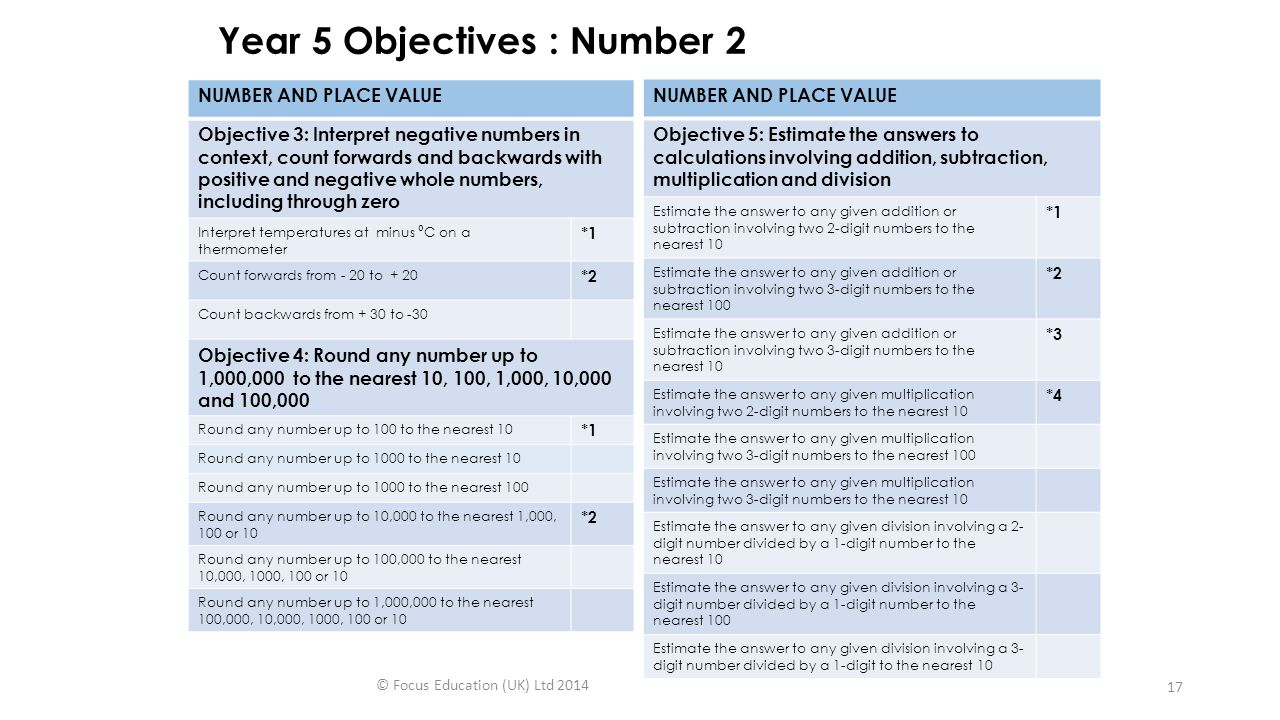 Year 5 Objectives : Number 2 NUMBER AND PLACE VALUE Objective 3: Interpret negative numbers in context, count forwards and backwards with positive and negative whole numbers, including through zero Interpret temperatures at minus ⁰ C on a thermometer *1 Count forwards from - 20 to + 20 *2 Count backwards from + 30 to -30 Objective 4: Round any number up to 1,000,000 to the nearest 10, 100, 1,000, 10,000 and 100,000 Round any number up to 100 to the nearest 10 *1 Round any number up to 1000 to the nearest 10 Round any number up to 1000 to the nearest 100 Round any number up to 10,000 to the nearest 1,000, 100 or 10 *2 Round any number up to 100,000 to the nearest 10,000, 1000, 100 or 10 Round any number up to 1,000,000 to the nearest 100,000, 10,000, 1000, 100 or 10 NUMBER AND PLACE VALUE Objective 5: Estimate the answers to calculations involving addition, subtraction, multiplication and division Estimate the answer to any given addition or subtraction involving two 2-digit numbers to the nearest 10 *1 Estimate the answer to any given addition or subtraction involving two 3-digit numbers to the nearest 100 *2 Estimate the answer to any given addition or subtraction involving two 3-digit numbers to the nearest 10 *3 Estimate the answer to any given multiplication involving two 2-digit numbers to the nearest 10 *4 Estimate the answer to any given multiplication involving two 3-digit numbers to the nearest 100 Estimate the answer to any given multiplication involving two 3-digit numbers to the nearest 10 Estimate the answer to any given division involving a 2- digit number divided by a 1-digit number to the nearest 10 Estimate the answer to any given division involving a 3- digit number divided by a 1-digit number to the nearest 100 Estimate the answer to any given division involving a 3- digit number divided by a 1-digit to the nearest 10 © Focus Education (UK) Ltd 2014 17
