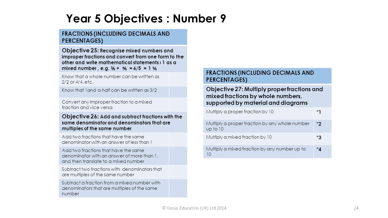Year 5 Objectives : Number 9 FRACTIONS (INCLUDING DECIMALS AND PERCENTAGES) Objective 27: Multiply proper fractions and mixed fractions by whole numbers, supported by material and diagrams Multiply a proper fraction by 10 *1 Multiply a proper fraction by any whole number up to 10 *2 Multiply a mixed fraction by 10 *3 Multiply a mixed fraction by any number up to 10 *4 © Focus Education (UK) Ltd 201424 FRACTIONS (INCLUDING DECIMALS AND PERCENTAGES) Objective 25: Recognise mixed numbers and improper fractions and convert from one form to the other and write mathematical statements › 1 as a mixed number, e.g.