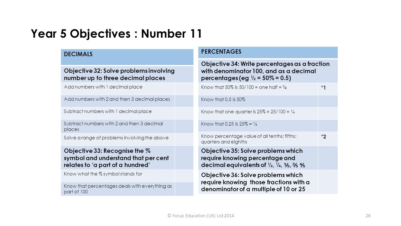 Year 5 Objectives : Number 11 DECIMALS Objective 32: Solve problems involving number up to three decimal places Add numbers with 1 decimal place Add numbers with 2 and then 3 decimal places Subtract numbers with 1 decimal place Subtract numbers with 2 and then 3 decimal places Solve a range of problems involving the above Objective 33: Recognise the % symbol and understand that per cent relates to 'a part of a hundred' Know what the % symbol stands for Know that percentages deals with everything as part of 100 PERCENTAGES Objective 34: Write percentages as a fraction with denominator 100, and as a decimal percentages (eg ½ = 50% = 0.5) Know that 50% is 50/100 = one half = ½ *1 Know that 0.5 is 50% Know that one quarter is 25% = 25/100 = ¼ Know that 0.25 is 25% = ¼ Know percentage value of all tenths; fifths; quarters and eighths *2 Objective 35: Solve problems which require knowing percentage and decimal equivalents of ½, ¼, ⅕, ⅖ ⅘ Objective 36: Solve problems which require knowing those fractions with a denominator of a multiple of 10 or 25 © Focus Education (UK) Ltd 201426