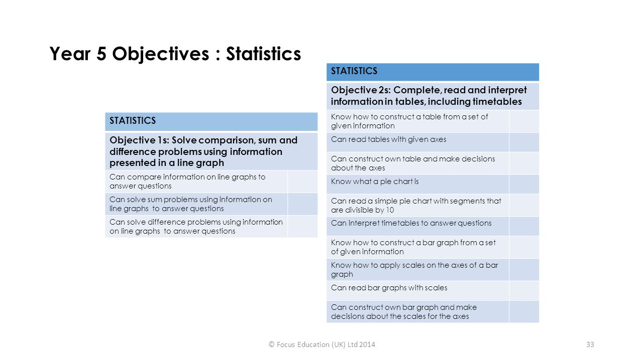 Year 5 Objectives : Statistics © Focus Education (UK) Ltd 201433 STATISTICS Objective 1s: Solve comparison, sum and difference problems using information presented in a line graph Can compare information on line graphs to answer questions Can solve sum problems using information on line graphs to answer questions Can solve difference problems using information on line graphs to answer questions STATISTICS Objective 2s: Complete, read and interpret information in tables, including timetables Know how to construct a table from a set of given information Can read tables with given axes Can construct own table and make decisions about the axes Know what a pie chart is Can read a simple pie chart with segments that are divisible by 10 Can interpret timetables to answer questions Know how to construct a bar graph from a set of given information Know how to apply scales on the axes of a bar graph Can read bar graphs with scales Can construct own bar graph and make decisions about the scales for the axes