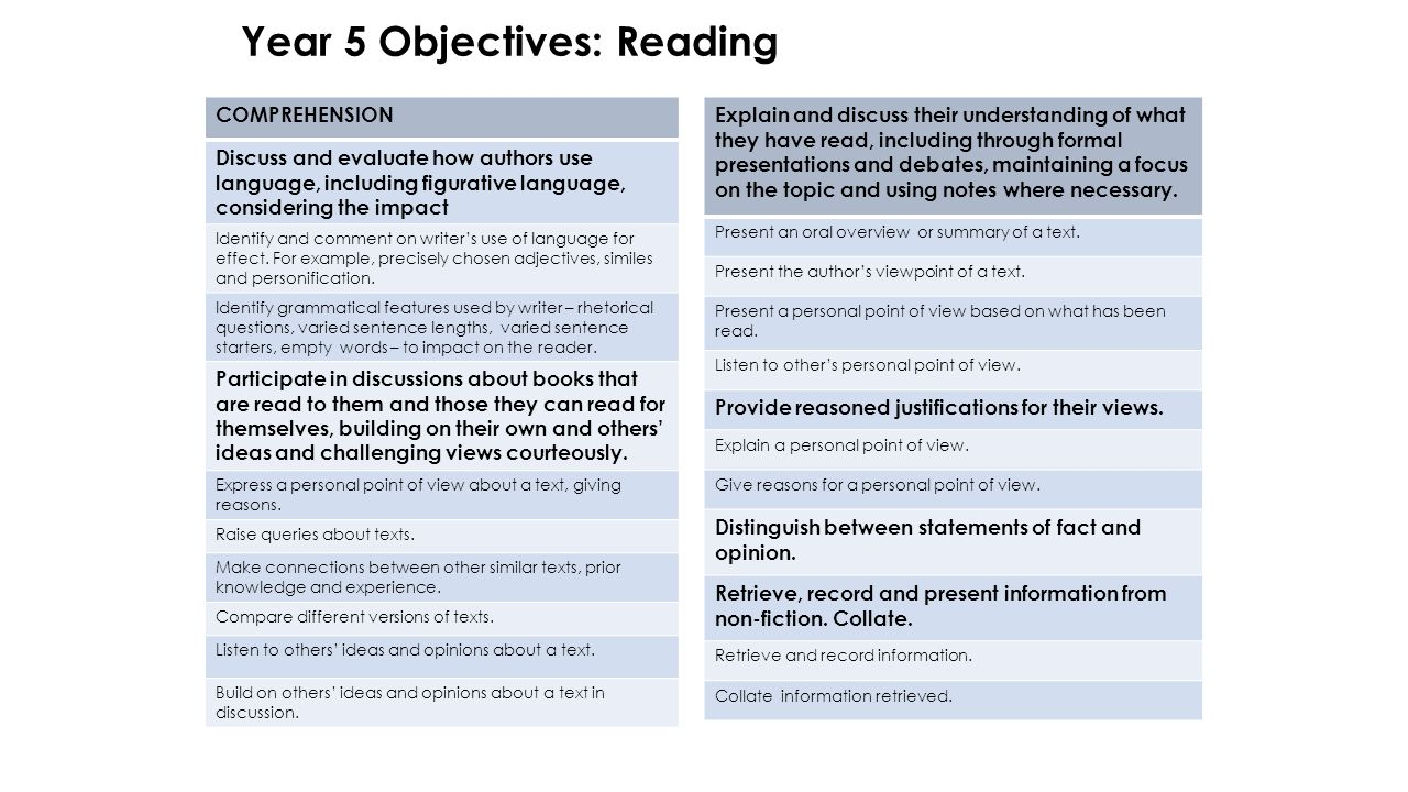 Year 5 Objectives: Reading COMPREHENSION Discuss and evaluate how authors use language, including figurative language, considering the impact Identify and comment on writer's use of language for effect.