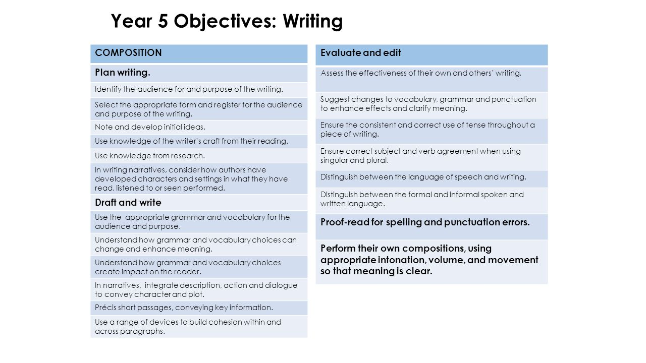 Year 5 Objectives: Writing COMPOSITION Plan writing.