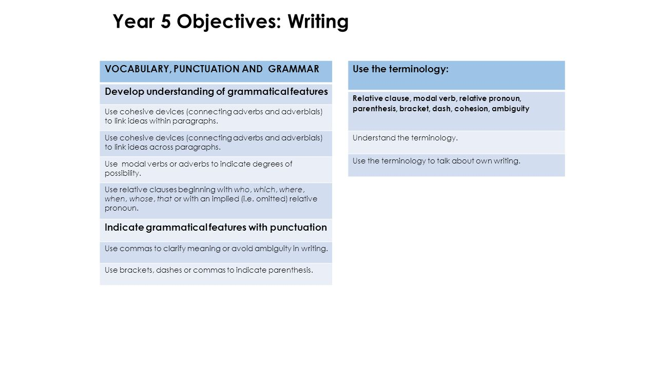 Year 5 Objectives: Writing VOCABULARY, PUNCTUATION AND GRAMMAR Develop understanding of grammatical features Use cohesive devices (connecting adverbs and adverbials) to link ideas within paragraphs.