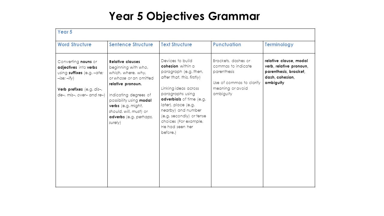 Year 5 Word StructureSentence StructureText StructurePunctuationTerminology Converting nouns or adjectives into verbs using suffixes (e.g.