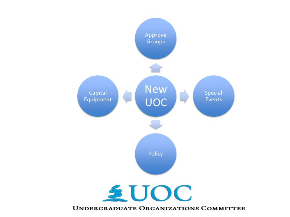 New UOC Approve Groups Special Events Policy Capital Equipment
