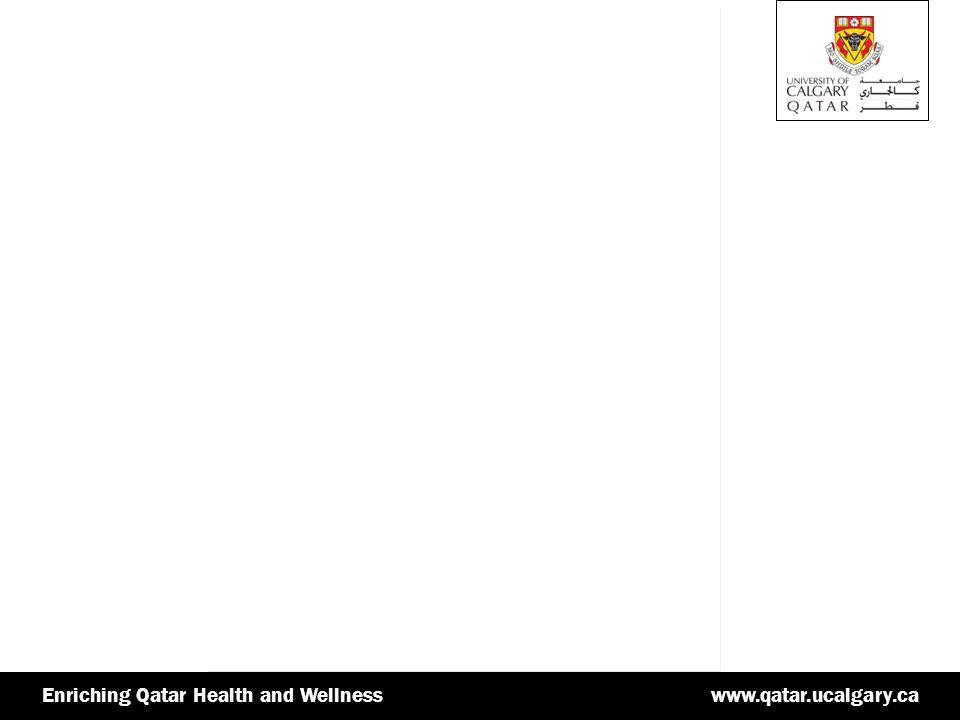 www.qatar.ucalgary.caEnriching Qatar Health and Wellnesswww.qatar.ucalgary.caEnriching Qatar Health and Wellness The Writing and Research Process Phase 1: Understanding the assignment 1.