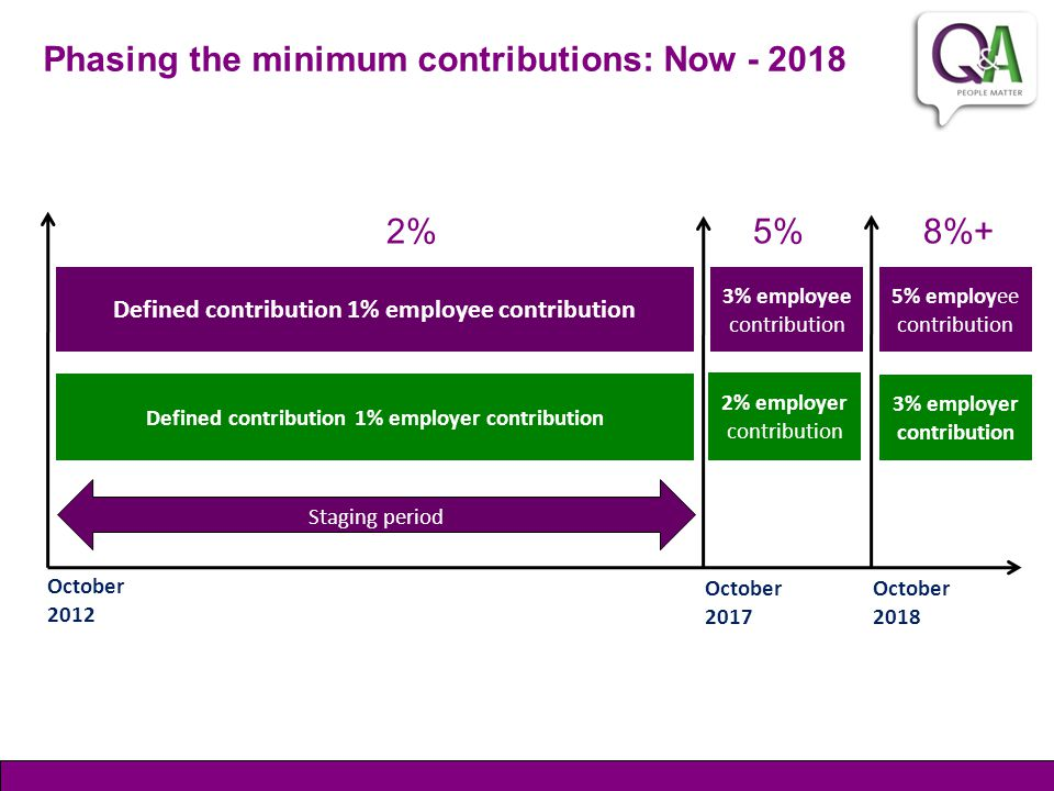 Phasing the minimum contributions: Now - 2018 Defined contribution 1% employer contribution Defined contribution 1% employee contribution 3% employer