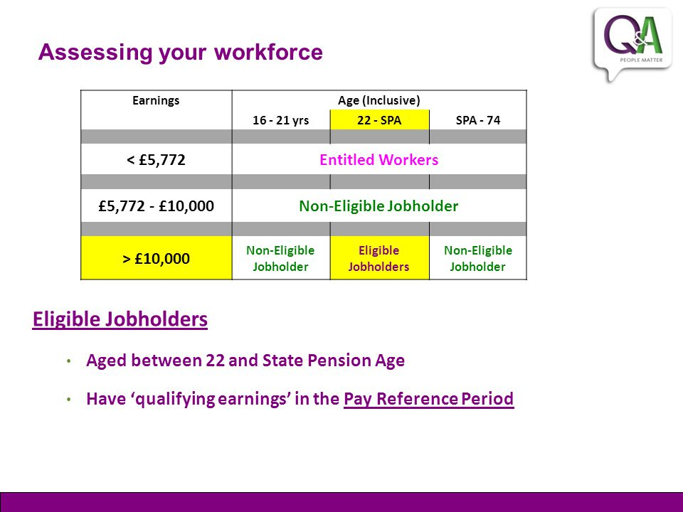 Assessing your workforce Eligible Jobholders Aged between 22 and State Pension Age Have 'qualifying earnings' in the Pay Reference Period EarningsAge