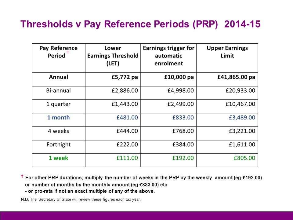 Thresholds v Pay Reference Periods (PRP) 2014-15 † For other PRP durations, multiply the number of weeks in the PRP by the weekly amount (eg £192.00)