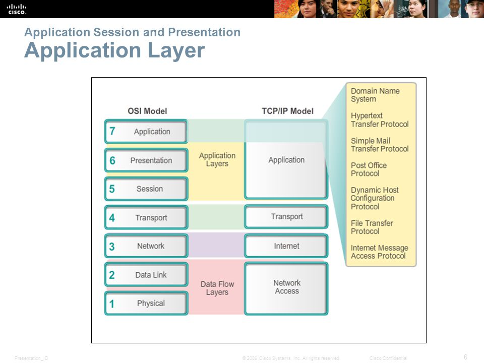 Presentation_ID 6 © 2008 Cisco Systems, Inc.