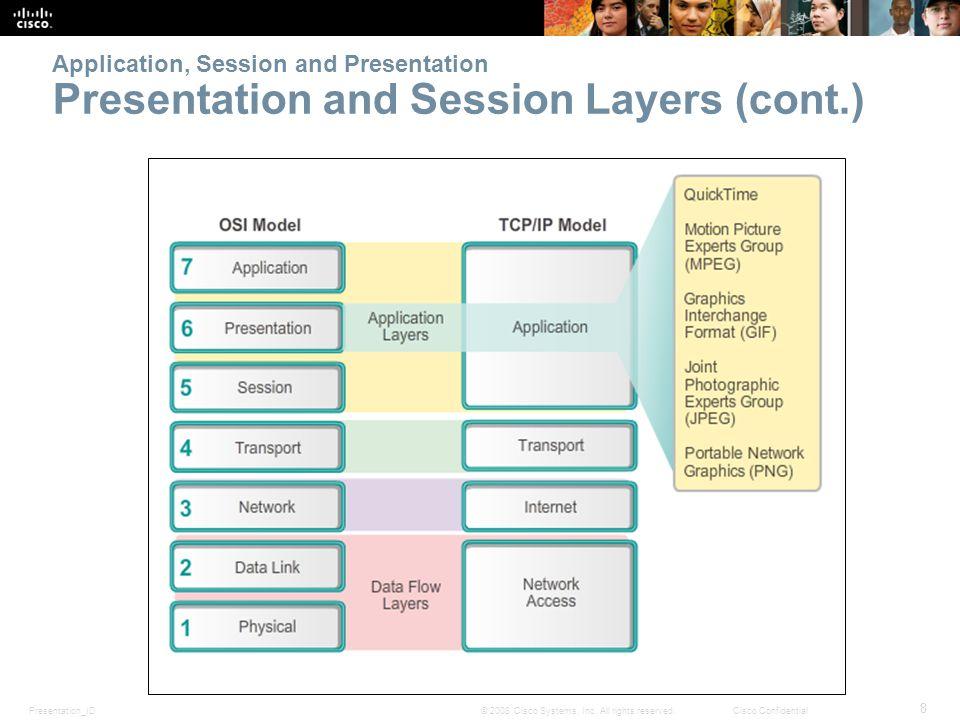 Presentation_ID 49 © 2008 Cisco Systems, Inc.