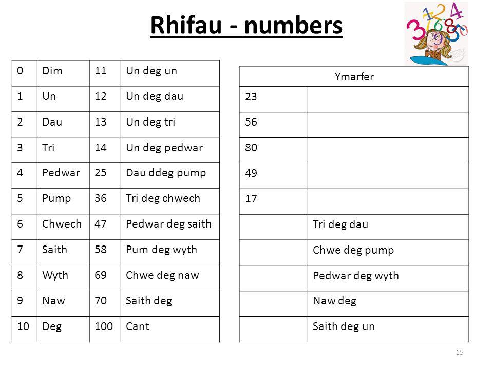 Rhifau - numbers 15 0Dim11Un deg un 1Un12Un deg dau 2Dau13Un deg tri 3Tri14Un deg pedwar 4Pedwar25Dau ddeg pump 5Pump36Tri deg chwech 6Chwech47Pedwar