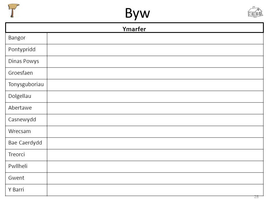 Byw 28 Ymarfer Bangor Pontypridd Dinas Powys Groesfaen Tonysguboriau Dolgellau Abertawe Casnewydd Wrecsam Bae Caerdydd Treorci Pwllheli Gwent Y Barri