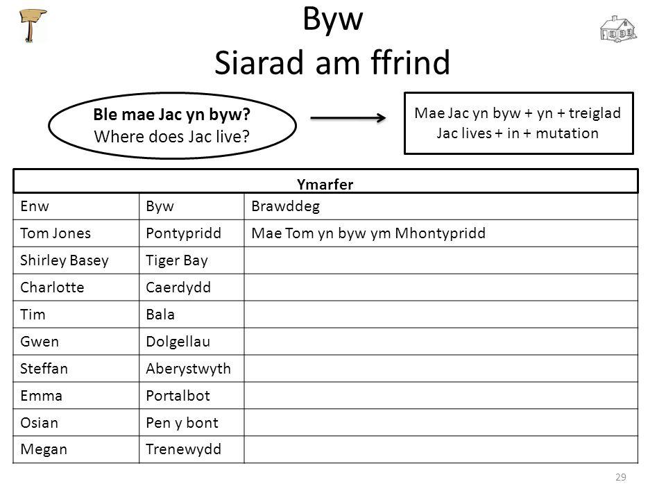 Byw Siarad am ffrind 29 Ble mae Jac yn byw? Where does Jac live? Mae Jac yn byw + yn + treiglad Jac lives + in + mutation Ymarfer EnwBywBrawddeg Tom J