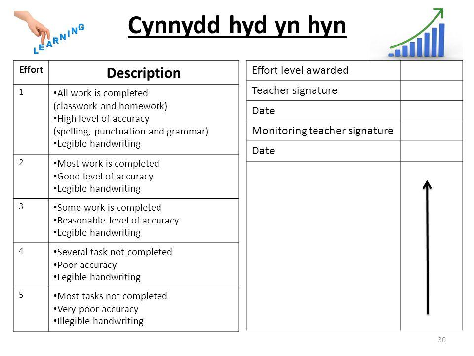 Cynnydd hyd yn hyn Effort Description 1 All work is completed (classwork and homework) High level of accuracy (spelling, punctuation and grammar) Legi