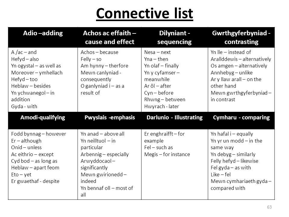 Connective list 63 Adio –addingAchos ac effaith – cause and effect Dilyniant - sequencing Gwrthgyferbyniad - contrasting A /ac – and Hefyd – also Yn o