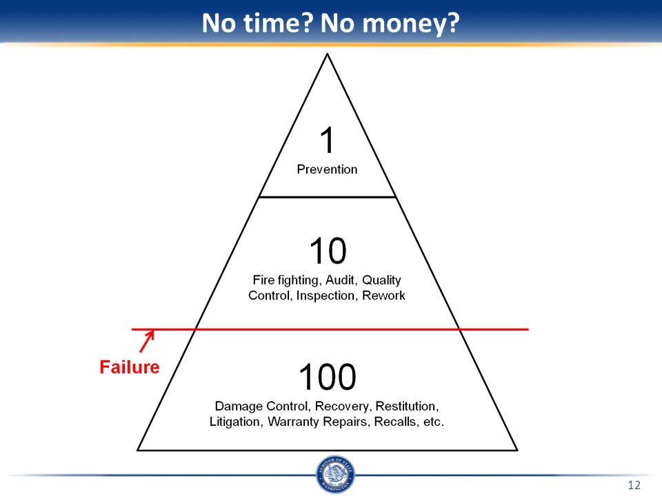 No time No money 12