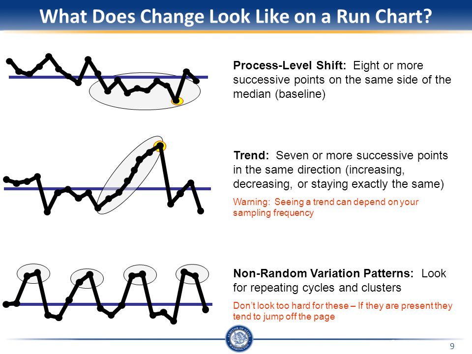 9 What Does Change Look Like on a Run Chart? Process-Level Shift: Eight or more successive points on the same side of the median (baseline) Trend: Sev