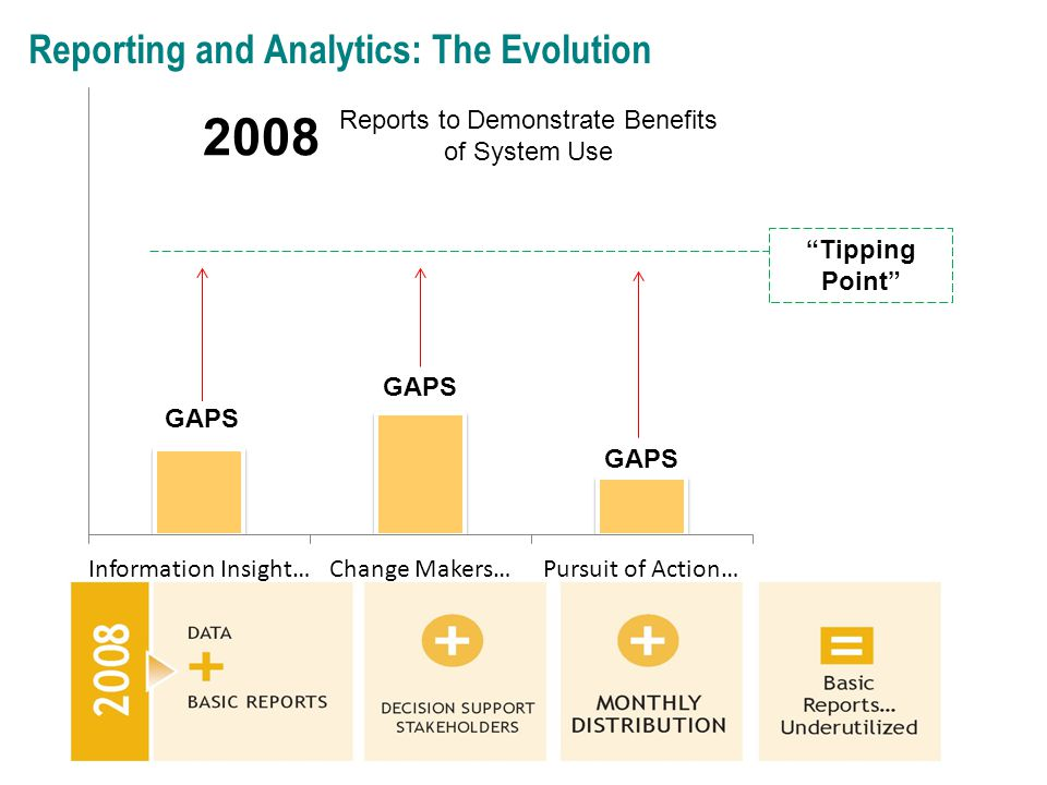Reporting and Analytics: The Evolution 2008 Reports to Demonstrate Benefits of System Use GAPS Tipping Point