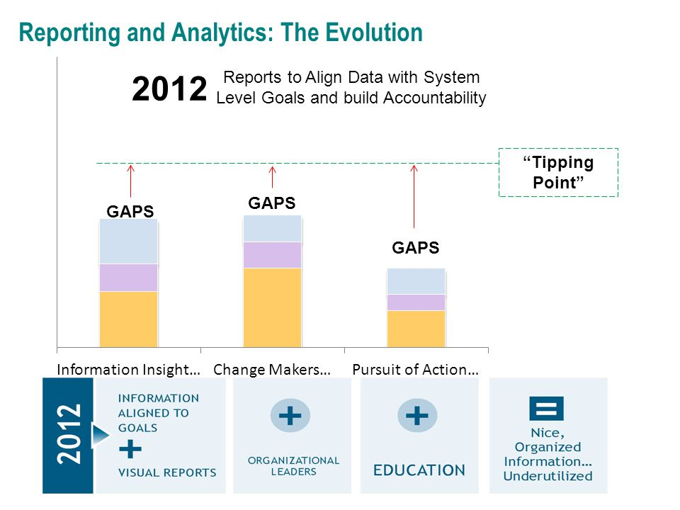 Reporting and Analytics: The Evolution GAPS 2012 Reports to Align Data with System Level Goals and build Accountability Tipping Point
