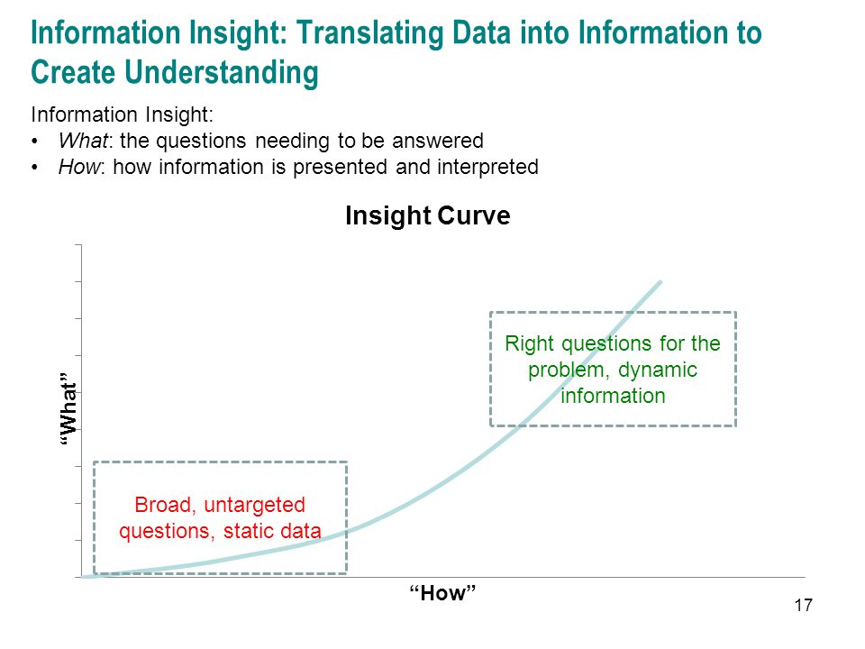 Information Insight: Translating Data into Information to Create Understanding 17 Information Insight: What: the questions needing to be answered How: how information is presented and interpreted Broad, untargeted questions, static data Right questions for the problem, dynamic information